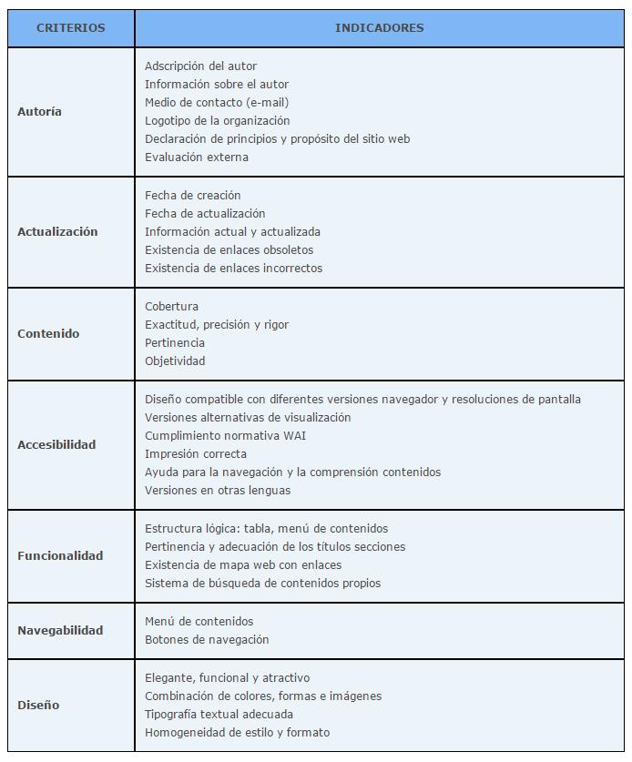 Diseno-de-una-plantilla-de-evaluacion-de-contenidos-electronicos